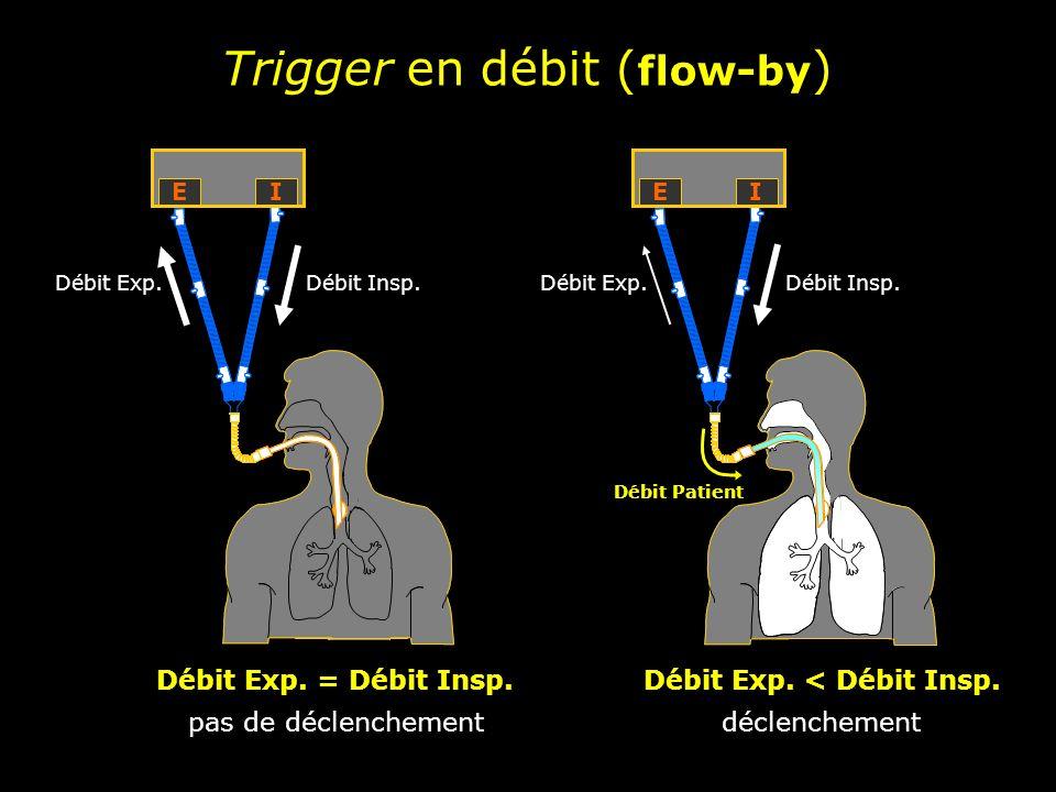 Trigger en pression Trigger en débit AI Effets comparés des modes de déclenchement en fonction du mode ventilatoire VAC Aslanian et al.