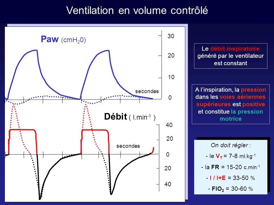 Ventilation en volume contrôlé avec PEP Paw (cmH 2 0) secondes 20 40 30 20 PEP = 10 cmH 2 O 0 secondes 40 20 0 Débit ( l.min -1 ) 10 La pression expiratoire positive (PEP) permet, en fin dexpiration, de maintenir le poumon ouvert lorsquatélectasié ou oedèmateux La PEP se règle entre 5 et 20 cmH 2 O