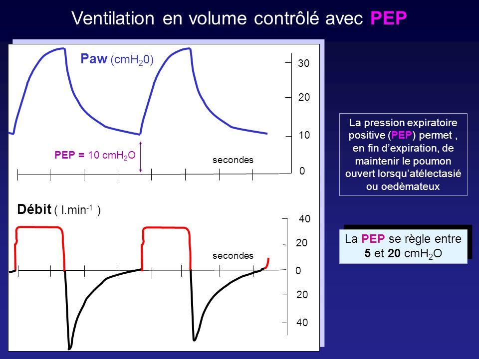 La PEP intrinsèque ou auto-PEP Il persiste un débit expiratoire positif en fin dexpiration Paw (cmH 2 0) second es 20 40 2020 30 2020 0 0 Débit ( l.min -1 ) 1010