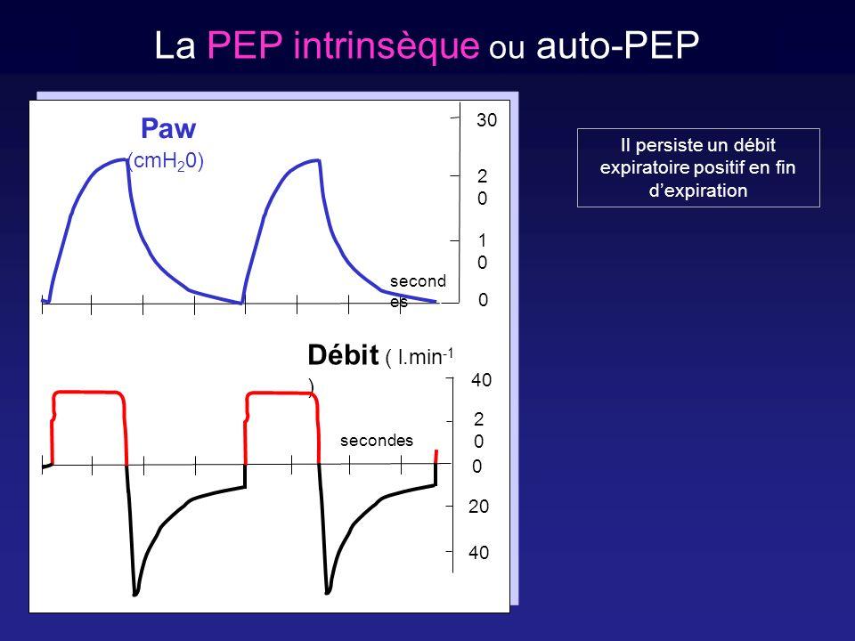 Analyse des courbes de pression dynamique en Ventilation Contrôlée 1000 0 2000 3000 102030 Volume pulmonaire (ml) Pression airway (cmH 2 O) CRF CPT Débit constant = 5 l.min -1 Débit constant = 50 l.min -1 En labsence de ventilation spon- tanée et si un débit inspiratoire constant est délivré, la pente de la courbe pression volume - la com- pliance respiratoire - est indépen- dante du débit inspiratoire.