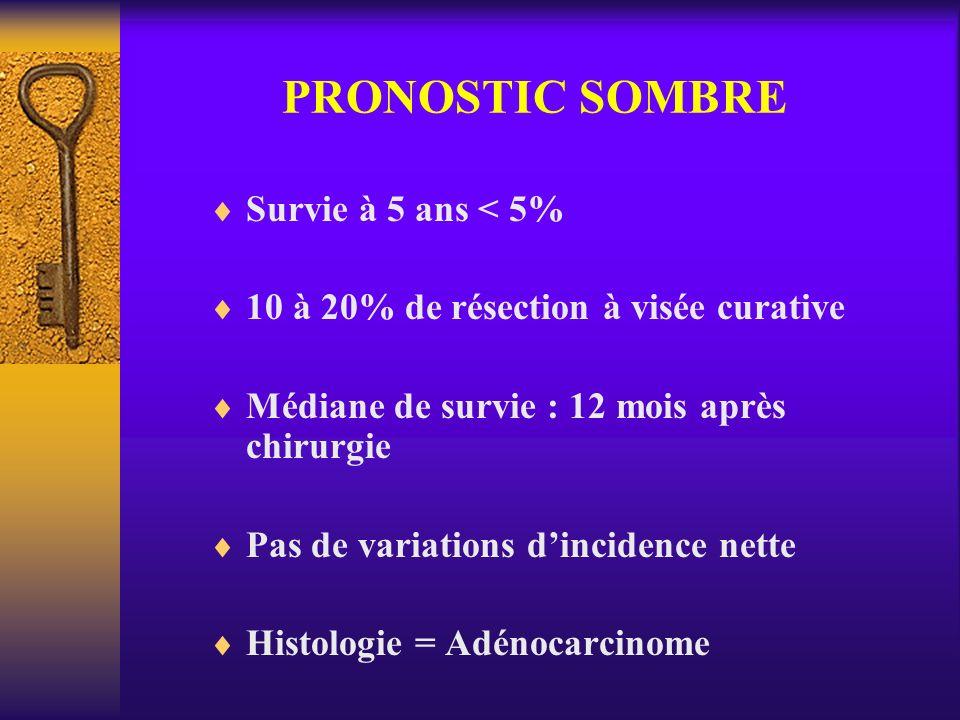 PRONOSTIC SOMBRE Survie à 5 ans < 5% 10 à 20% de résection à visée curative Médiane de survie : 12 mois après chirurgie Pas de variations dincidence n