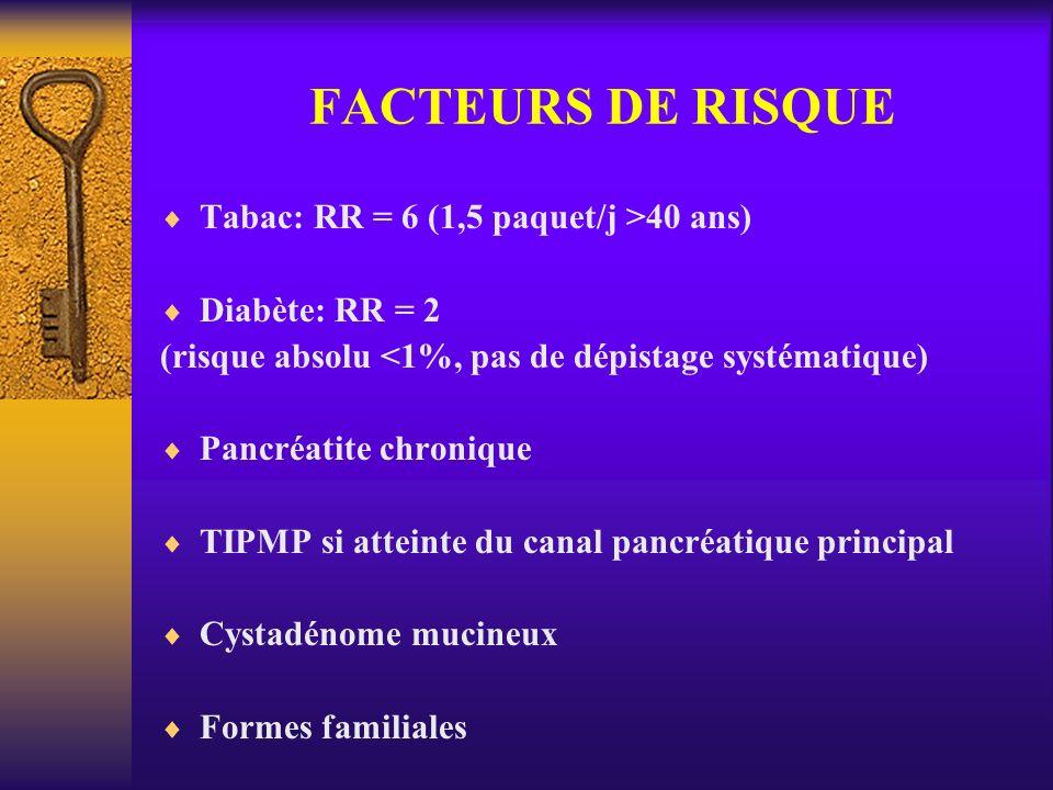FACTEURS DE RISQUE Tabac: RR = 6 (1,5 paquet/j >40 ans) Diabète: RR = 2 (risque absolu <1%, pas de dépistage systématique) Pancréatite chronique TIPMP