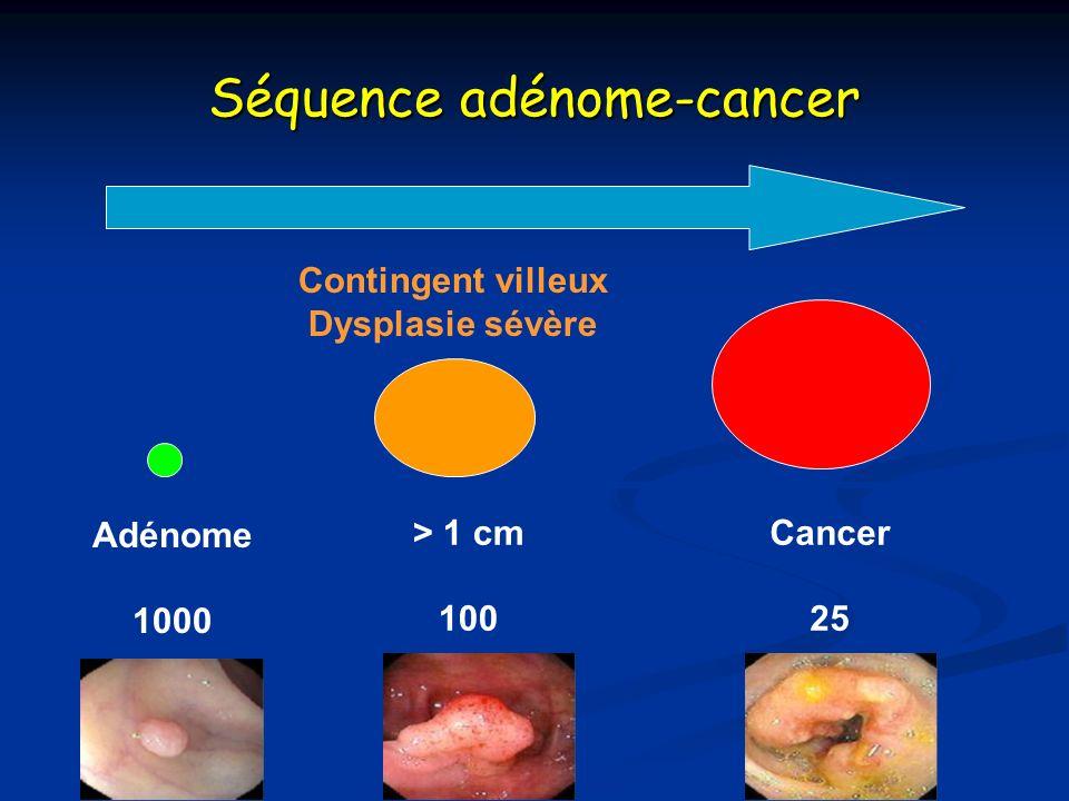 Séquence adénome-cancer Contingent villeux Dysplasie sévère Adénome 1000 Cancer 25 > 1 cm 100 10 ans
