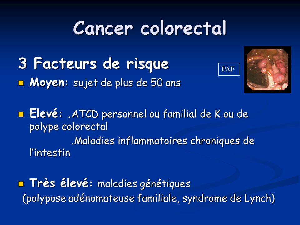 Cancer colorectal 3 Facteurs de risque Moyen : sujet de plus de 50 ans Moyen : sujet de plus de 50 ans Elevé :.ATCD personnel ou familial de K ou de p