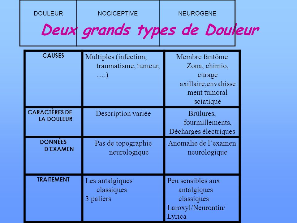 Deux grands types de Douleur CAUSES Multiples (infection, traumatisme, tumeur, ….) Membre fantôme Zona, chimio, curage axillaire,envahisse ment tumora
