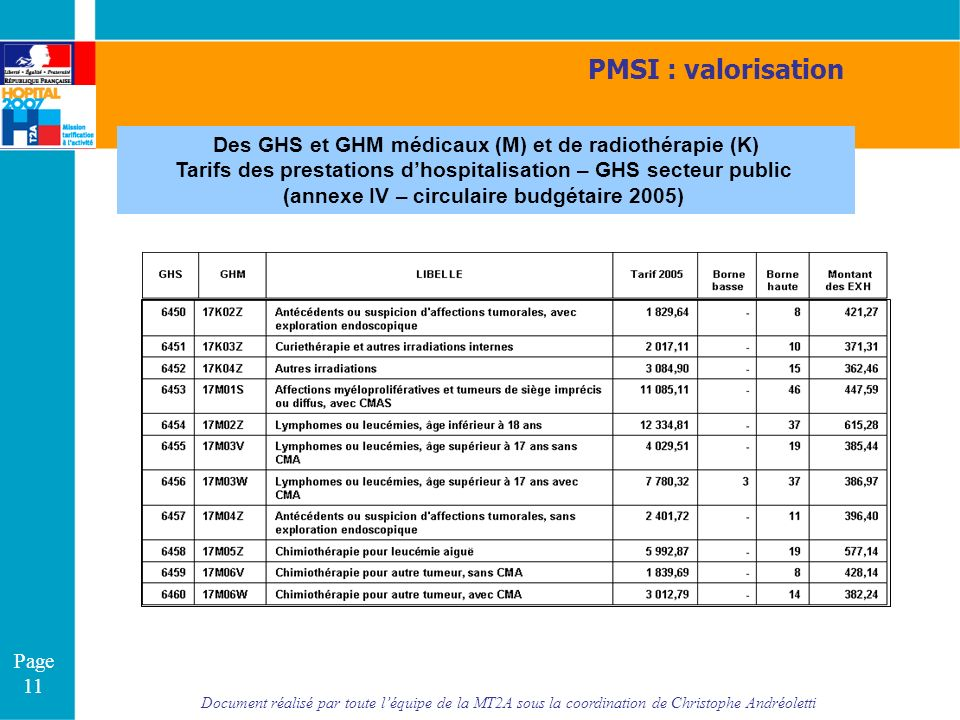 Document réalisé par toute léquipe de la MT2A sous la coordination de Christophe Andréoletti Page 11 Des GHS et GHM médicaux (M) et de radiothérapie (