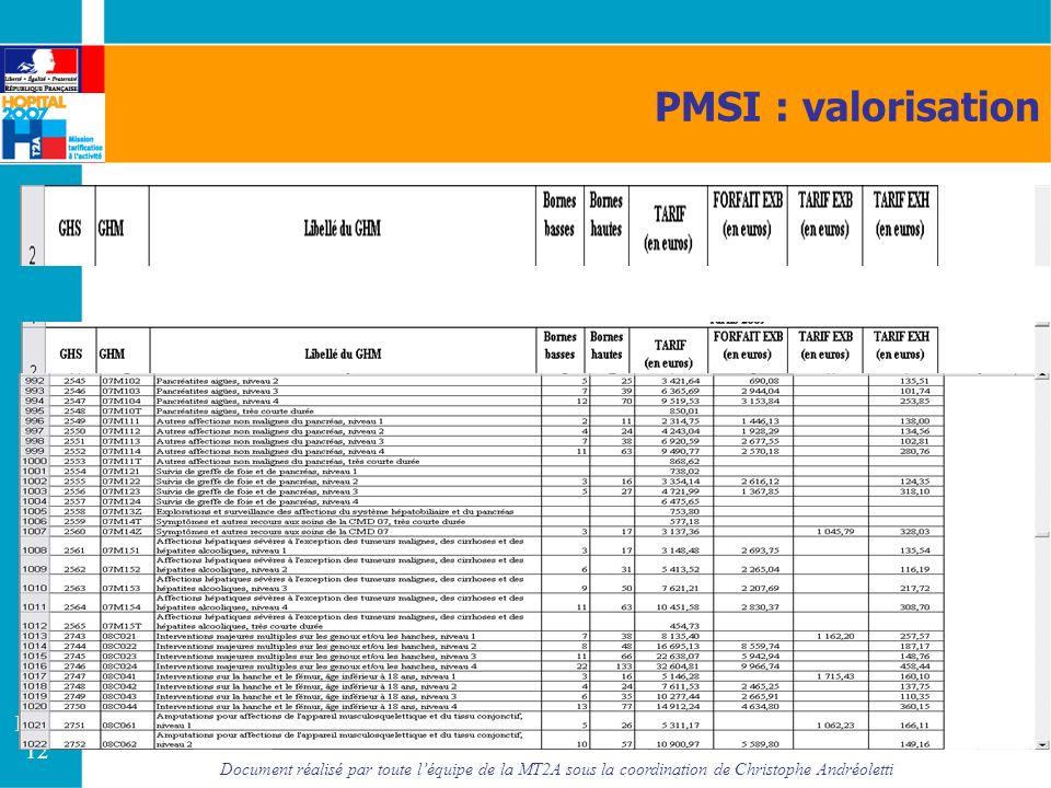 Document réalisé par toute léquipe de la MT2A sous la coordination de Christophe Andréoletti Page 12 PMSI : valorisation