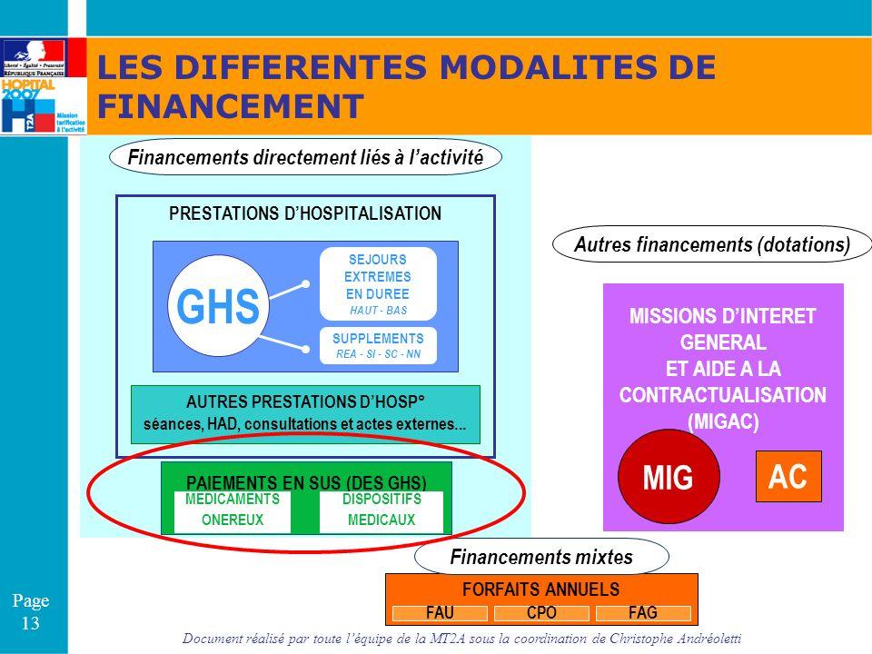 Document réalisé par toute léquipe de la MT2A sous la coordination de Christophe Andréoletti Page 13 Financements directement liés à lactivité Autres