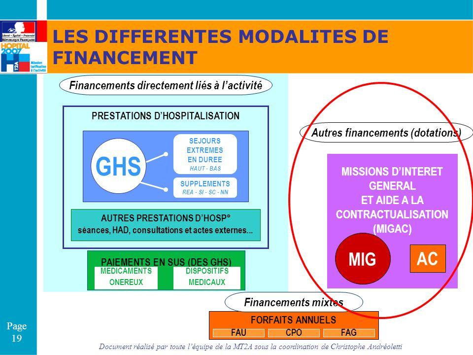 Document réalisé par toute léquipe de la MT2A sous la coordination de Christophe Andréoletti Page 19 Financements directement liés à lactivité Autres