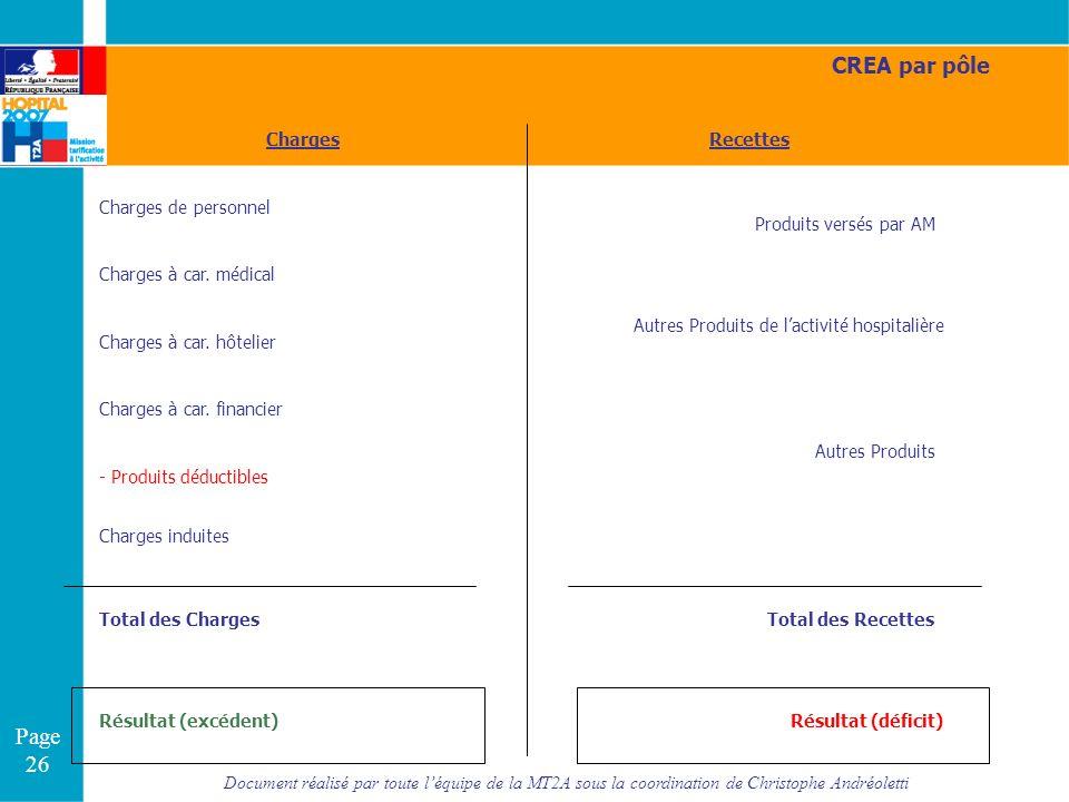 Document réalisé par toute léquipe de la MT2A sous la coordination de Christophe Andréoletti Page 26 Charges de personnel Charges à car. médical Charg
