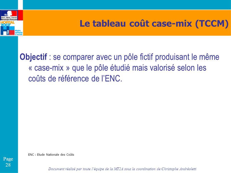 Document réalisé par toute léquipe de la MT2A sous la coordination de Christophe Andréoletti Page 28 Le tableau coût case-mix (TCCM) Objectif : se com