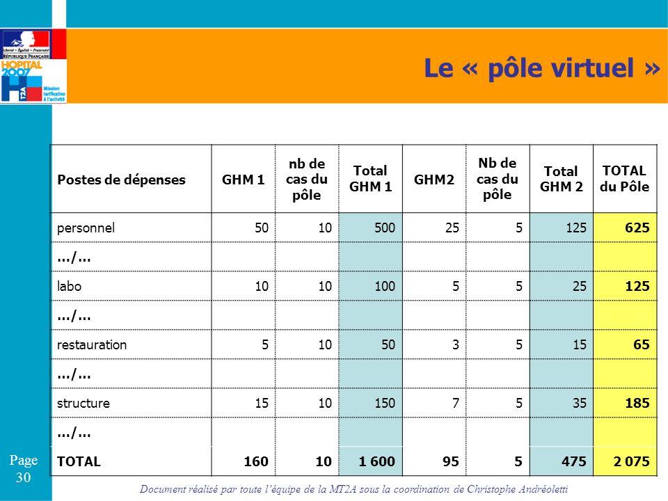Document réalisé par toute léquipe de la MT2A sous la coordination de Christophe Andréoletti Page 30 Le « pôle virtuel » Postes de dépensesGHM 1 nb de
