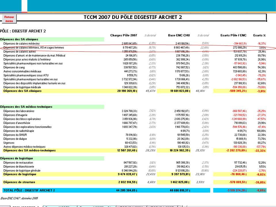 Document réalisé par toute léquipe de la MT2A sous la coordination de Christophe Andréoletti Page 31 CH X TCCM 2004