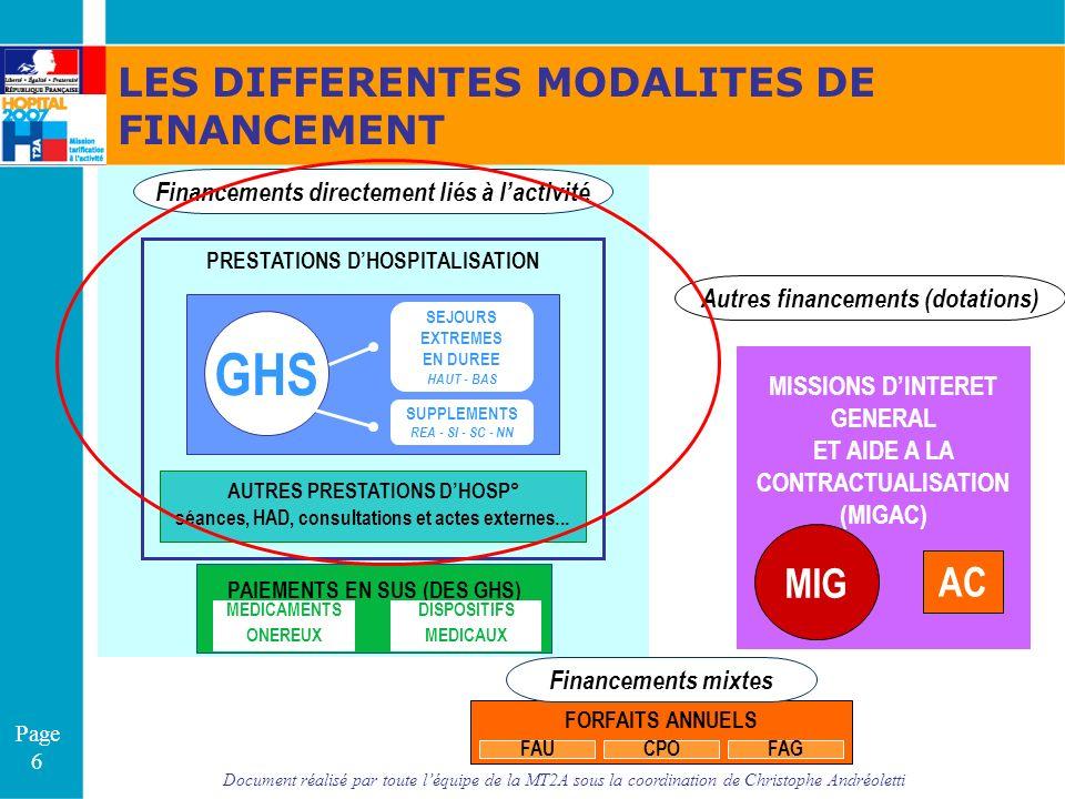 Document réalisé par toute léquipe de la MT2A sous la coordination de Christophe Andréoletti Page 6 Financements directement liés à lactivité Autres f