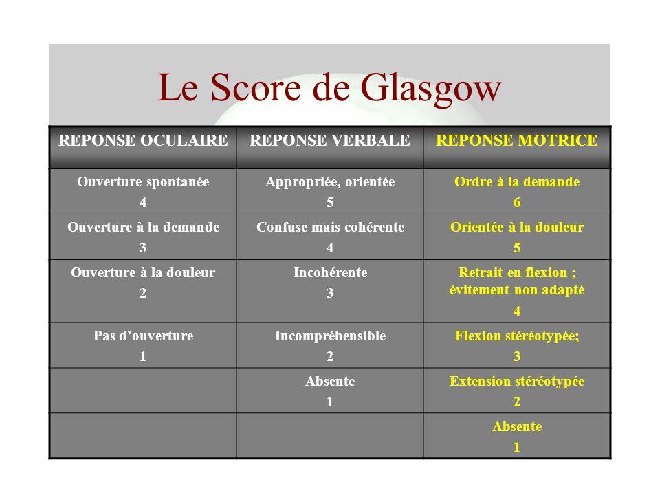 Le Score de Glasgow REPONSE OCULAIREREPONSE VERBALEREPONSE MOTRICE Ouverture spontanée 4 Appropriée, orientée 5 Ordre à la demande 6 Ouverture à la de