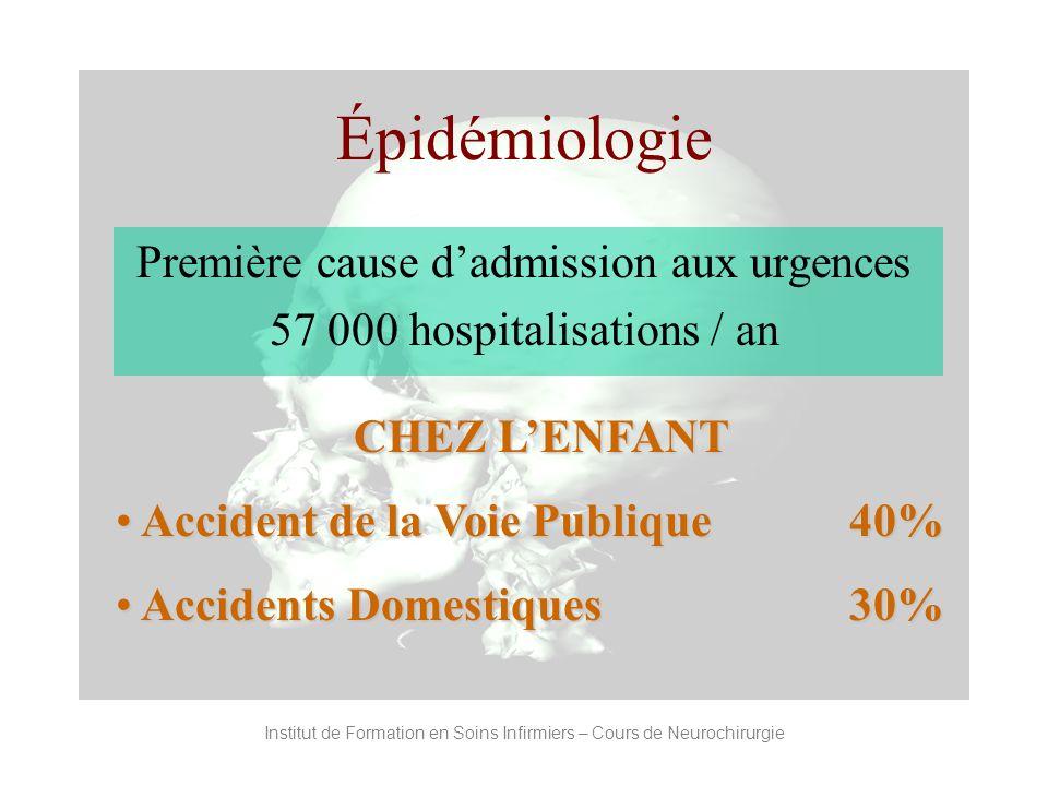 Institut de Formation en Soins Infirmiers – Cours de Neurochirurgie Épidémiologie Première cause dadmission aux urgences 57 000 hospitalisations / an
