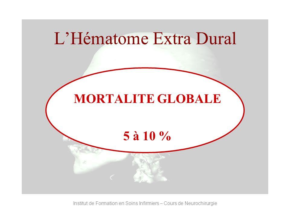 Institut de Formation en Soins Infirmiers – Cours de Neurochirurgie LHématome Extra Dural MORTALITE GLOBALE 5 à 10 %