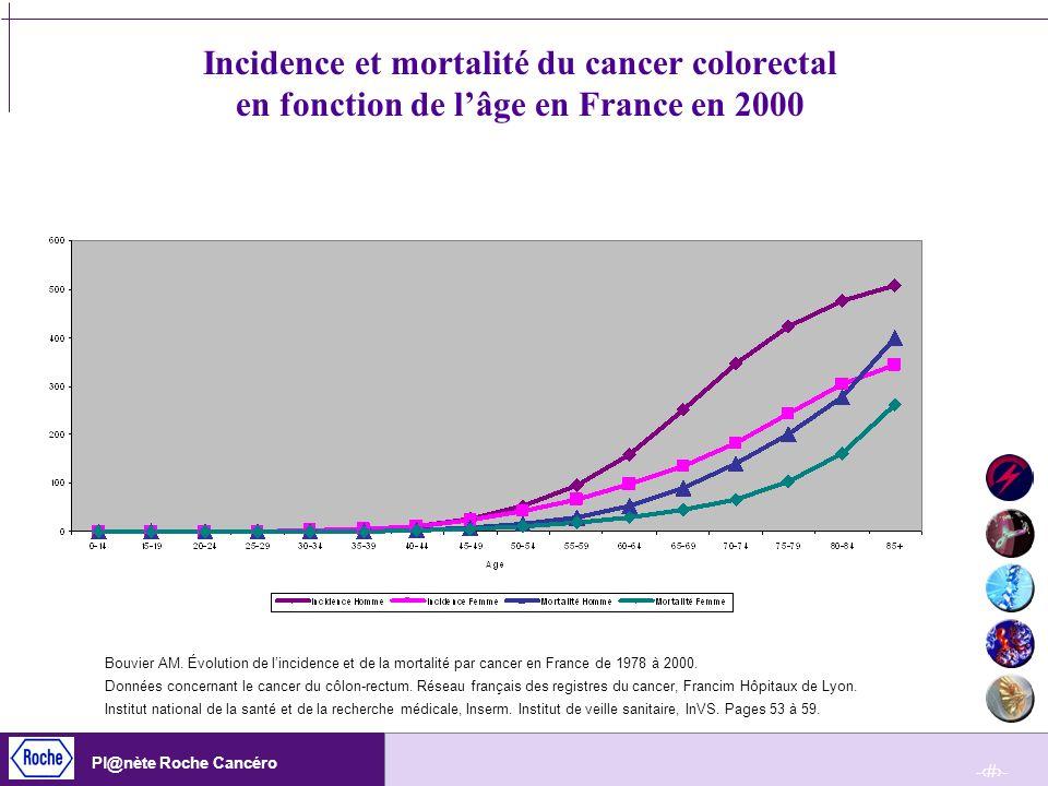 -13- Pl@nète Roche Cancéro Incidence et mortalité du cancer colorectal en fonction de lâge en France en 2000 Bouvier AM. Évolution de lincidence et de