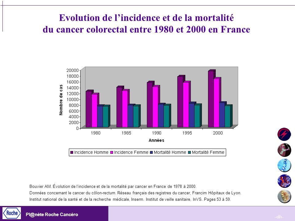 -14- Pl@nète Roche Cancéro Evolution de lincidence et de la mortalité du cancer colorectal entre 1980 et 2000 en France Bouvier AM. Évolution de linci