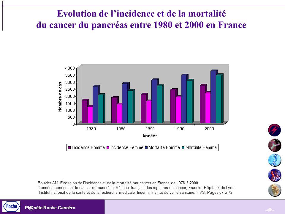 -20- Pl@nète Roche Cancéro Evolution de lincidence et de la mortalité du cancer du pancréas entre 1980 et 2000 en France Bouvier AM. Évolution de linc