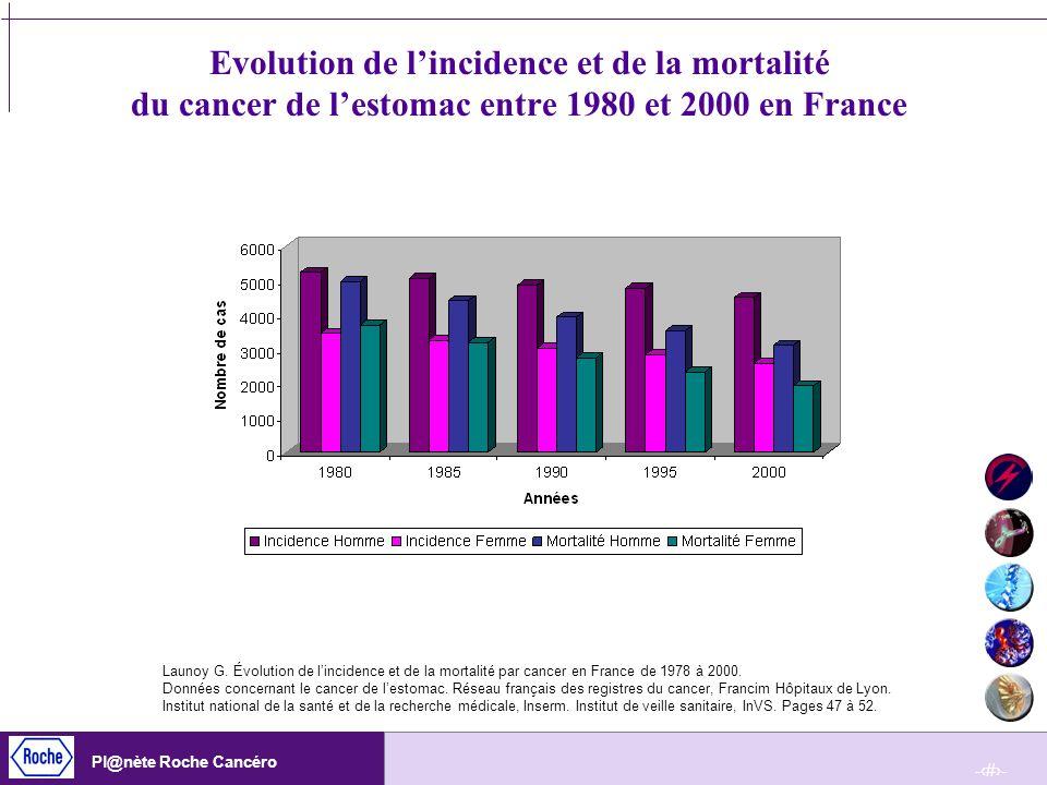 -23- Pl@nète Roche Cancéro Evolution de lincidence et de la mortalité du cancer de lestomac entre 1980 et 2000 en France Launoy G. Évolution de lincid