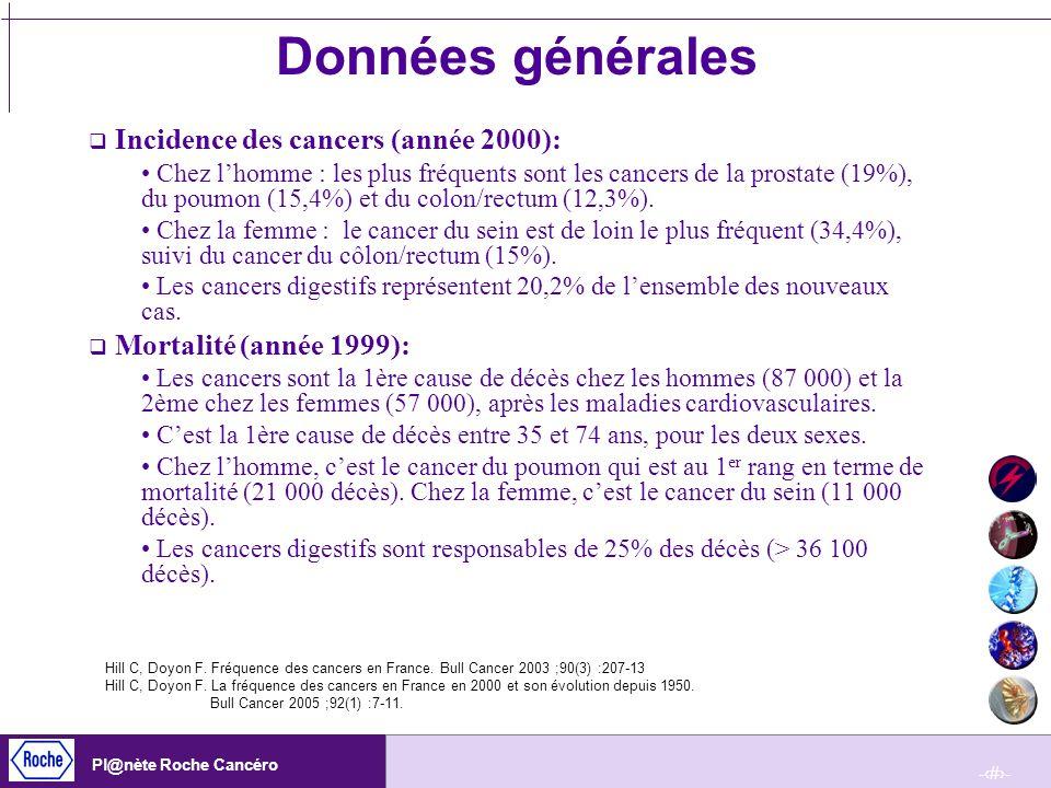 -6- Pl@nète Roche Cancéro Données générales Incidence des cancers (année 2000): Chez lhomme : les plus fréquents sont les cancers de la prostate (19%)