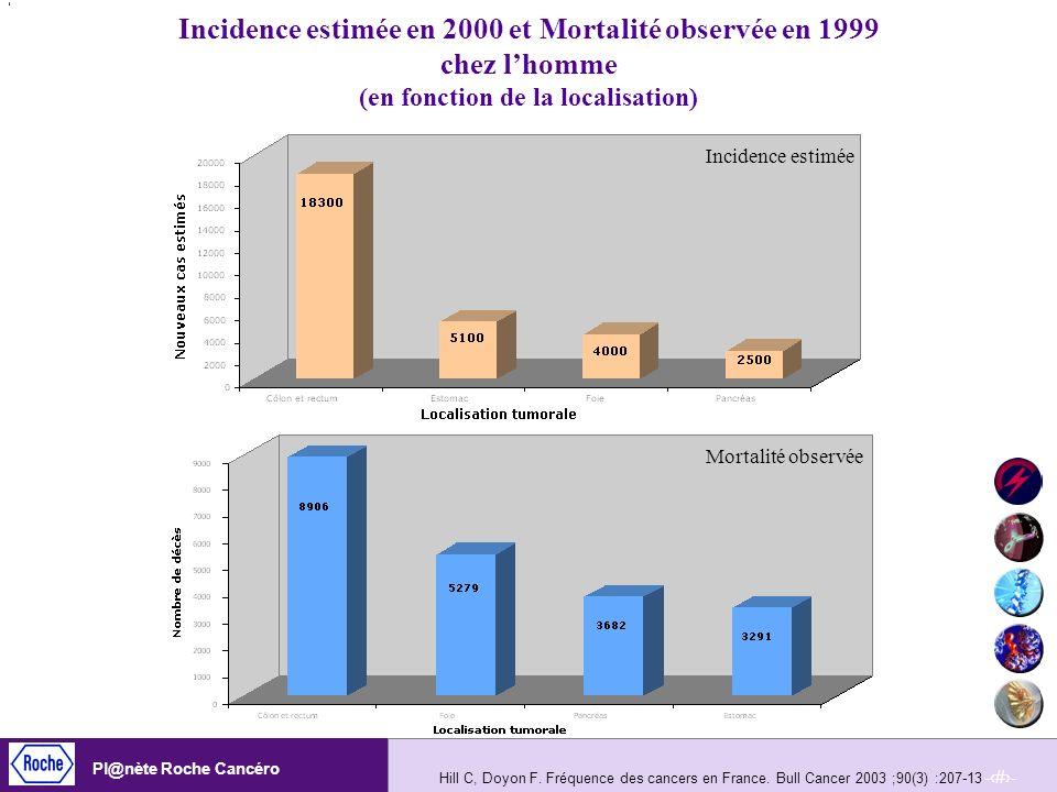 -9- Pl@nète Roche Cancéro Hill C, Doyon F. Fréquence des cancers en France. Bull Cancer 2003 ;90(3) :207-13 Incidence estimée en 2000 et Mortalité obs