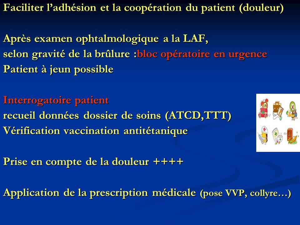 Faciliter ladhésion et la coopération du patient (douleur) Après examen ophtalmologique a la LAF, selon gravité de la brûlure :bloc opératoire en urge