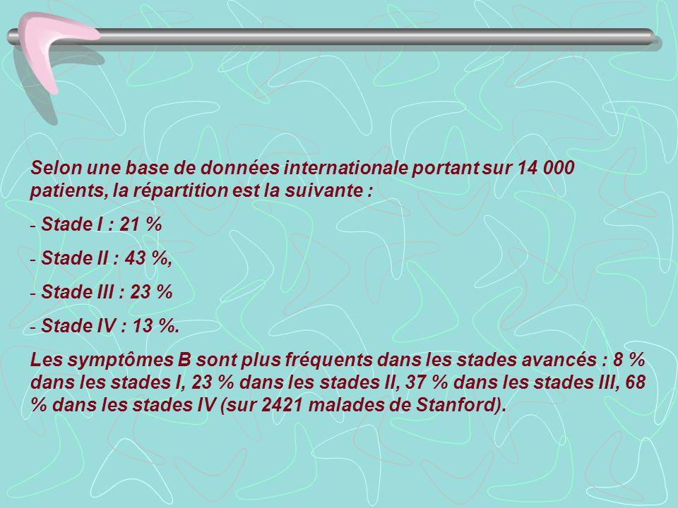 Selon une base de données internationale portant sur 14 000 patients, la répartition est la suivante : - Stade I : 21 % - Stade II : 43 %, - Stade III