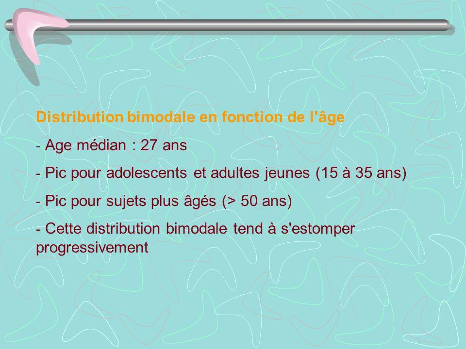 Distribution bimodale en fonction de l'âge - Age médian : 27 ans - Pic pour adolescents et adultes jeunes (15 à 35 ans) - Pic pour sujets plus âgés (>