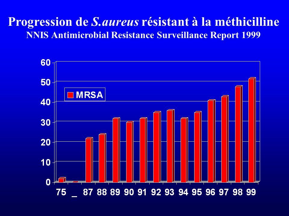 Progression de S.aureus résistant à la méthicilline NNIS Antimicrobial Resistance Surveillance Report 1999