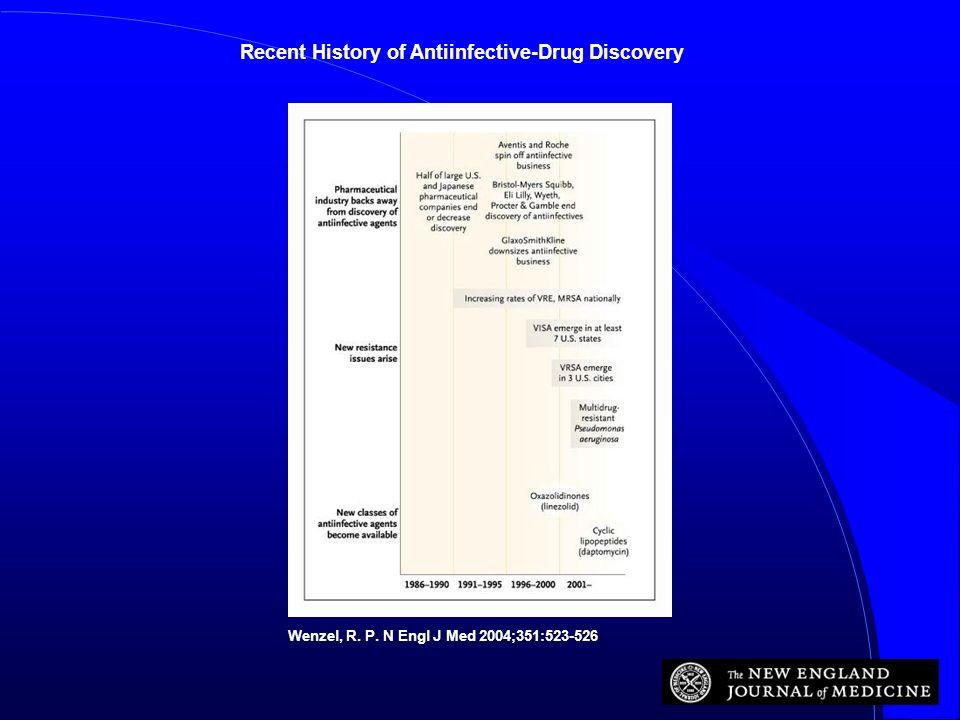 Wenzel, R. P. N Engl J Med 2004;351:523-526 Recent History of Antiinfective-Drug Discovery
