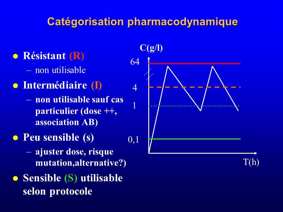 Catégorisation pharmacodynamique Résistant (R) –non utilisable Intermédiaire (I) –non utilisable sauf cas particulier (dose ++, association AB) Peu se