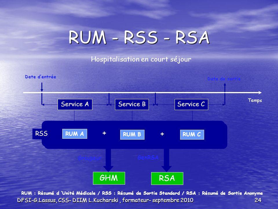 DFSI-G.Lassus, CSS- DIIM L.Kucharski, formateur- septembre 201024 RUM - RSS - RSA Temps Hospitalisation en court séjour Date dentrée Date de sortie Se