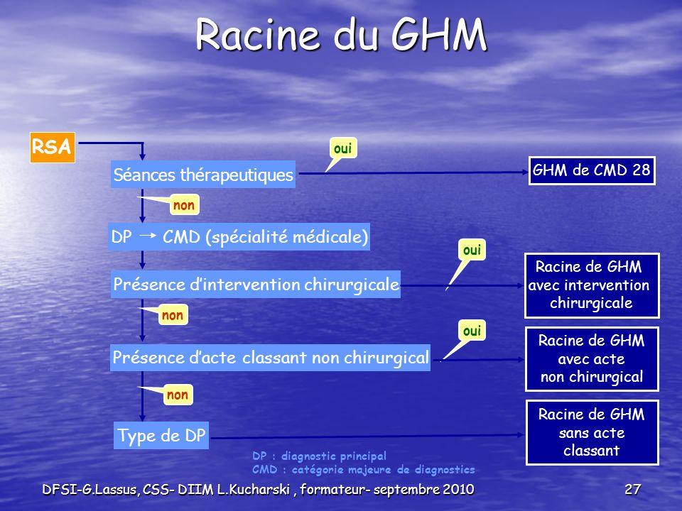 DFSI-G.Lassus, CSS- DIIM L.Kucharski, formateur- septembre 201027 Racine du GHM RSA Séances thérapeutiques DP CMD (spécialité médicale) Présence dinte