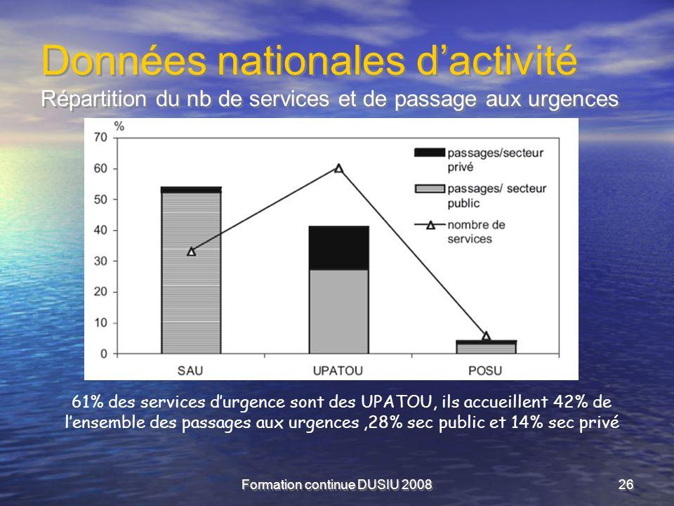 Formation continue DUSIU 200826 Données nationales dactivité Répartition du nb de services et de passage aux urgences 61% des services durgence sont d