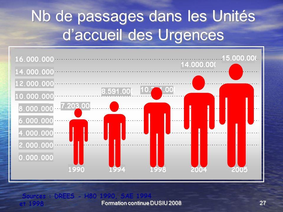 Formation continue DUSIU 200827 Nb de passages dans les Unités daccueil des Urgences Sources : DREES - H80 1990, SAE 1994 et 1998