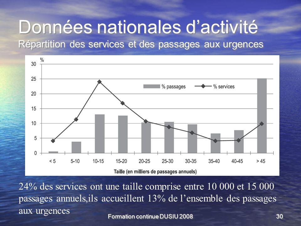 Formation continue DUSIU 200830 Données nationales dactivité Répartition des services et des passages aux urgences 24% des services ont une taille com