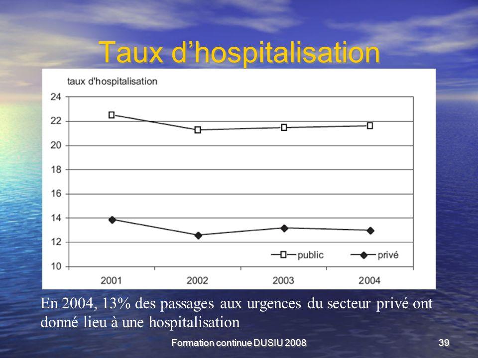 Formation continue DUSIU 200839 Taux dhospitalisation En 2004, 13% des passages aux urgences du secteur privé ont donné lieu à une hospitalisation