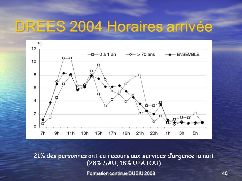 Formation continue DUSIU 200840 DREES 2004 Horaires arrivée 21% des personnes ont eu recours aux services durgence la nuit (28% SAU, 18% UPATOU)