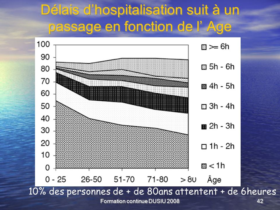 Formation continue DUSIU 200842 Délais dhospitalisation suit à un passage en fonction de l Age 10% des personnes de + de 80ans attentent + de 6heures