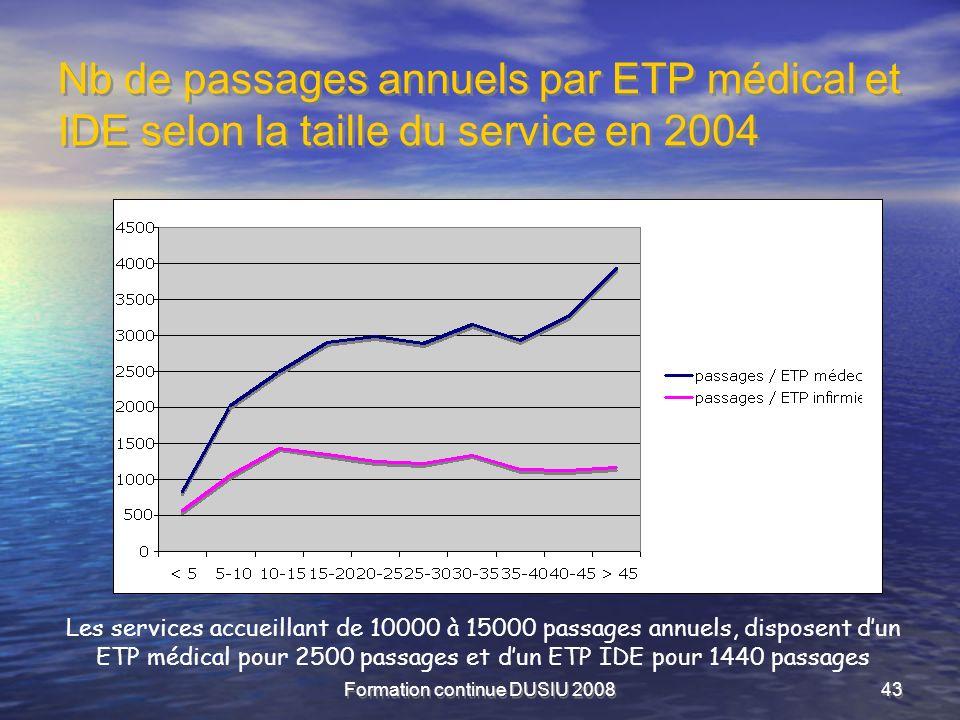 Formation continue DUSIU 200843 Nb de passages annuels par ETP médical et IDE selon la taille du service en 2004 Les services accueillant de 10000 à 1