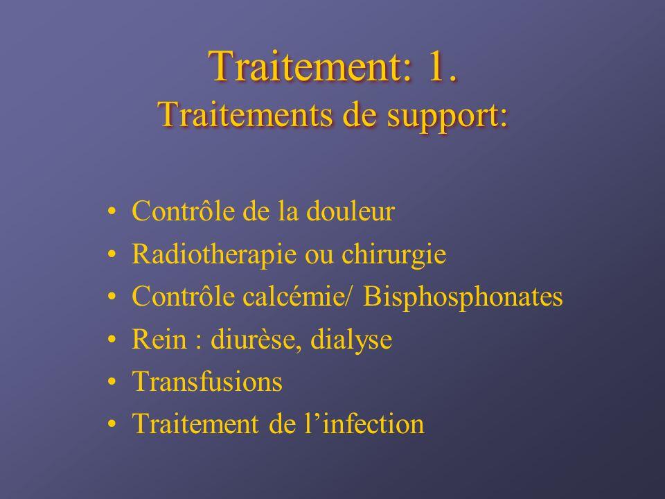 Traitement: 1. Traitements de support: Contrôle de la douleur Radiotherapie ou chirurgie Contrôle calcémie/ Bisphosphonates Rein : diurèse, dialyse Tr