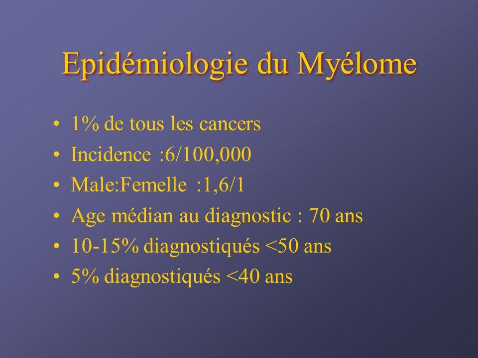 Epidémiologie du Myélome 1% de tous les cancers Incidence :6/100,000 Male:Femelle:1,6/1 Age médian au diagnostic : 70 ans 10-15% diagnostiqués <50 ans