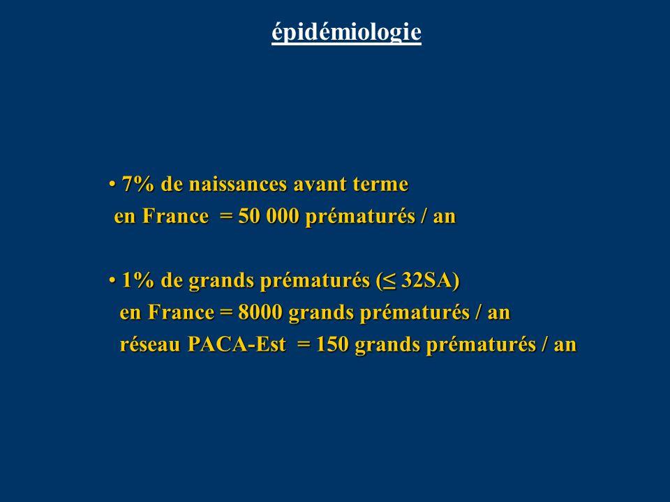7% de naissances avant terme en France = 50 000 prématurés / an 7% de naissances avant terme en France = 50 000 prématurés / an 1% de grands prématuré