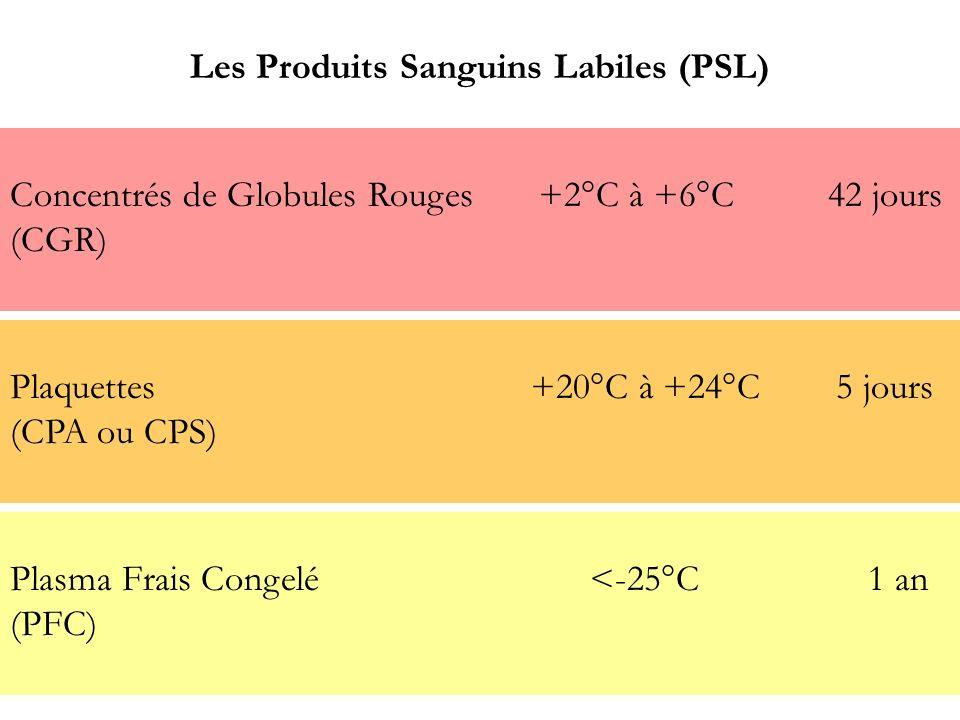 Les Produits Sanguins Labiles (PSL) Concentrés de Globules Rouges +2°C à +6°C 42 jours (CGR) Plaquettes +20°C à +24°C 5 jours (CPA ou CPS) Plasma Frai