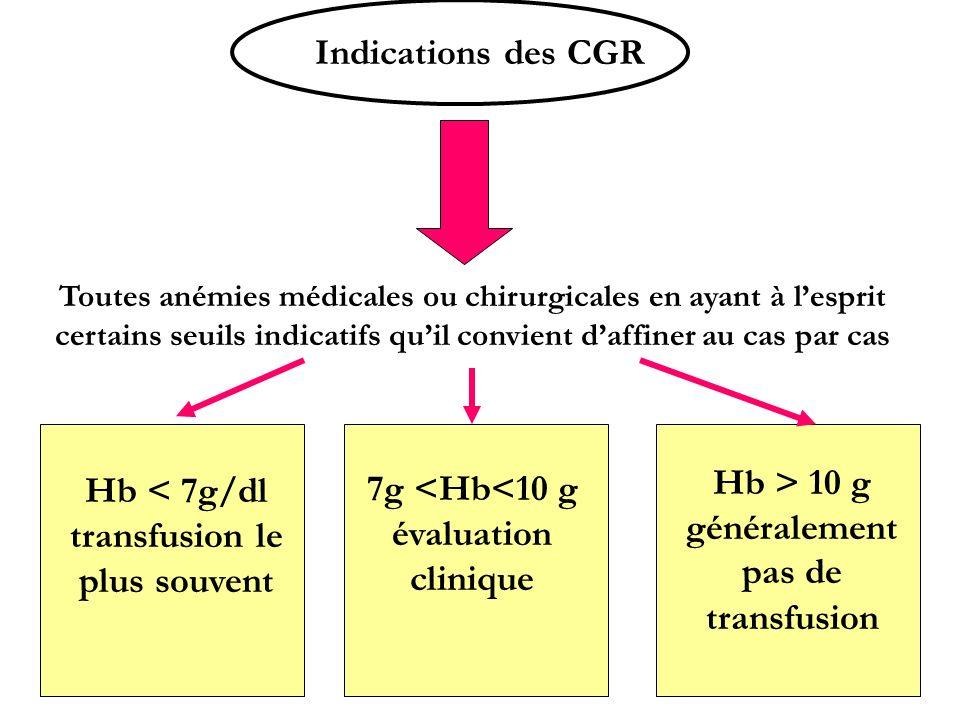 Indications des CGR Toutes anémies médicales ou chirurgicales en ayant à lesprit certains seuils indicatifs quil convient daffiner au cas par cas Hb <