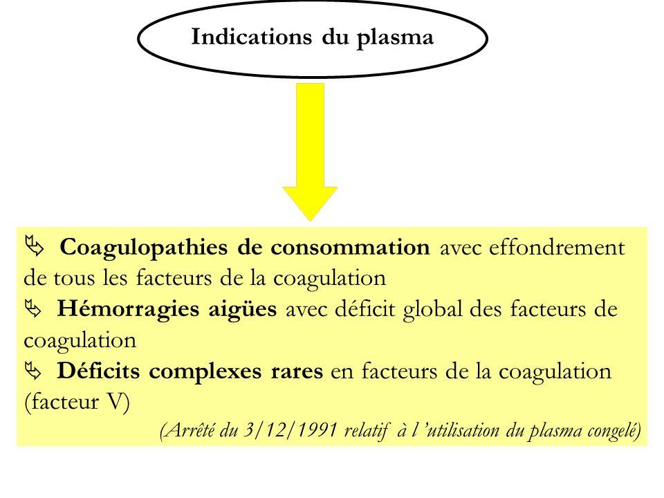 Indications du plasma Coagulopathies de consommation avec effondrement de tous les facteurs de la coagulation Hémorragies aigües avec déficit global d