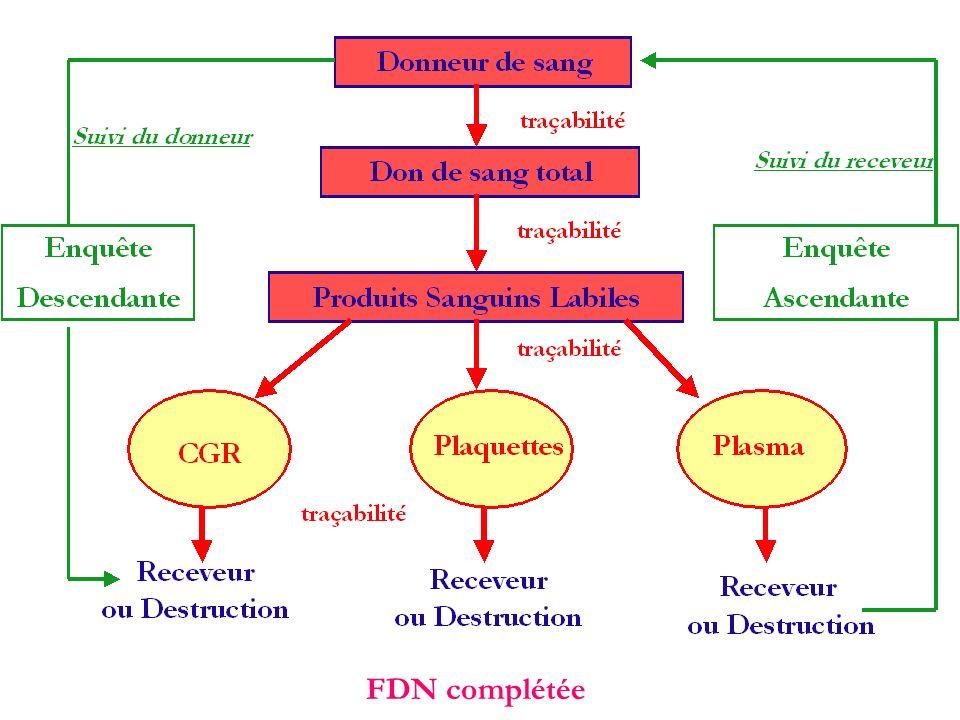 FDN complétée