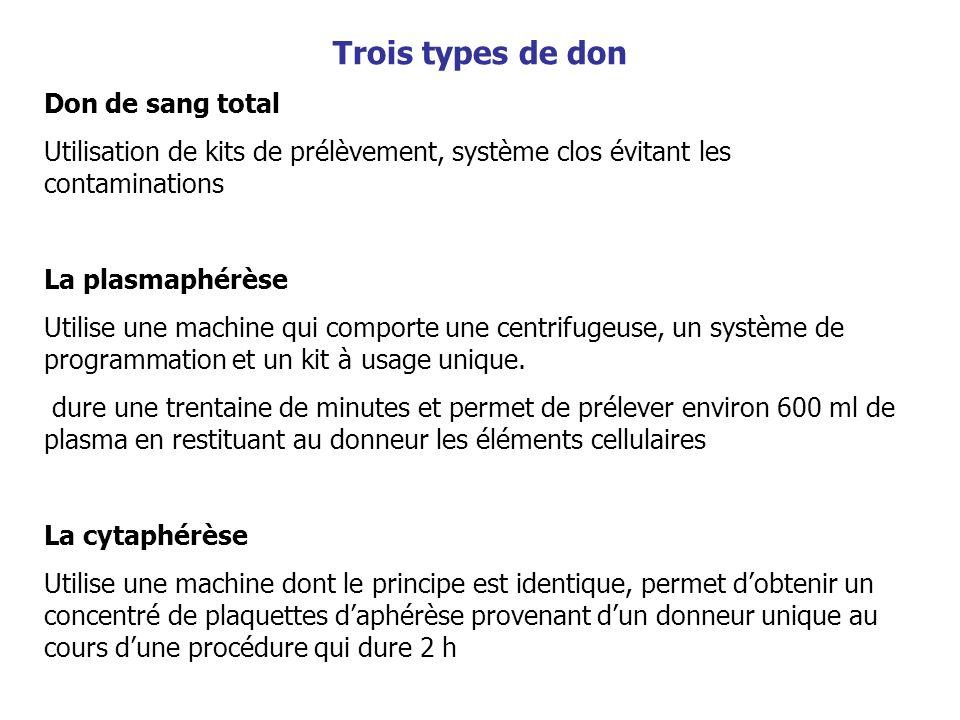Trois types de don Don de sang total Utilisation de kits de prélèvement, système clos évitant les contaminations La plasmaphérèse Utilise une machine
